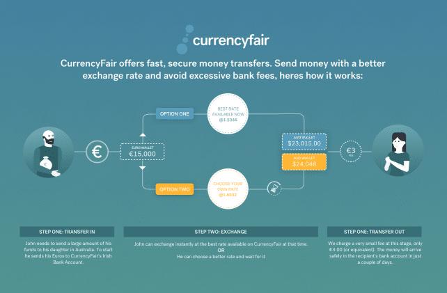 Currencyfair money transfer principle