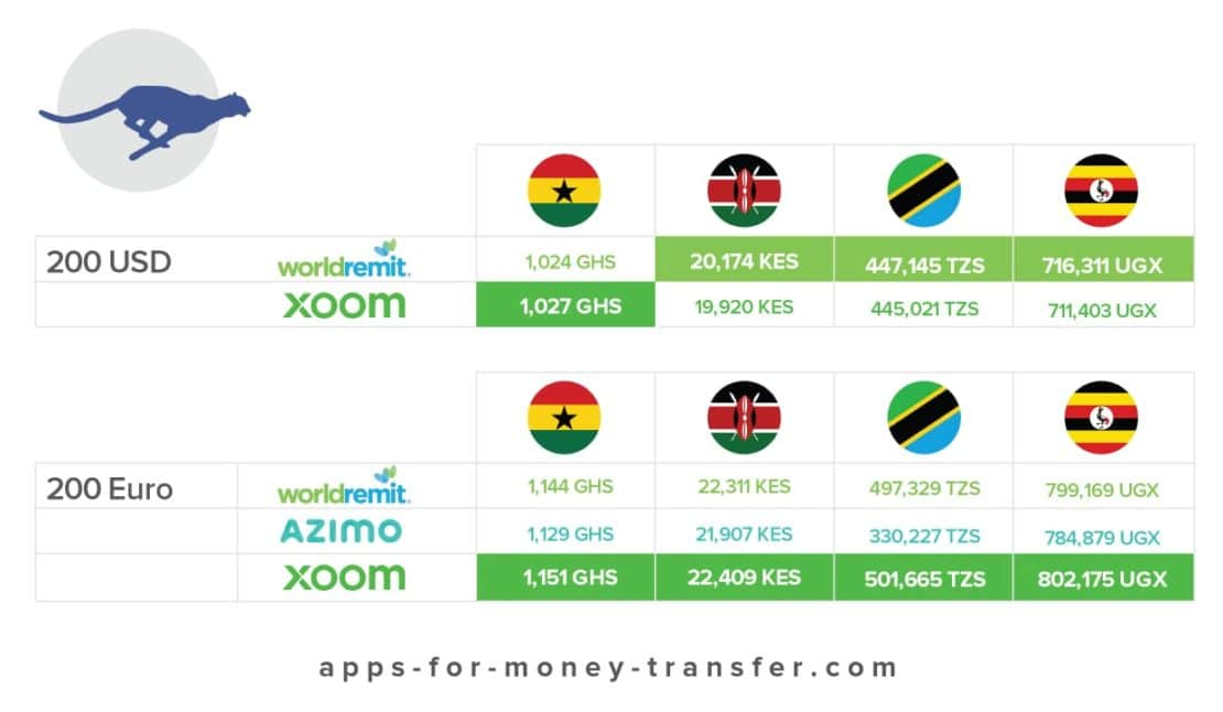 mobile money comparison for 4 countries