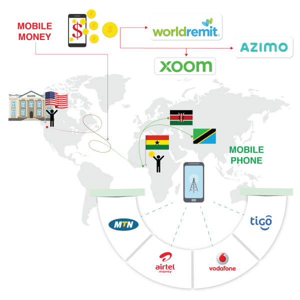 Mobile money - send money on mobile to Africa