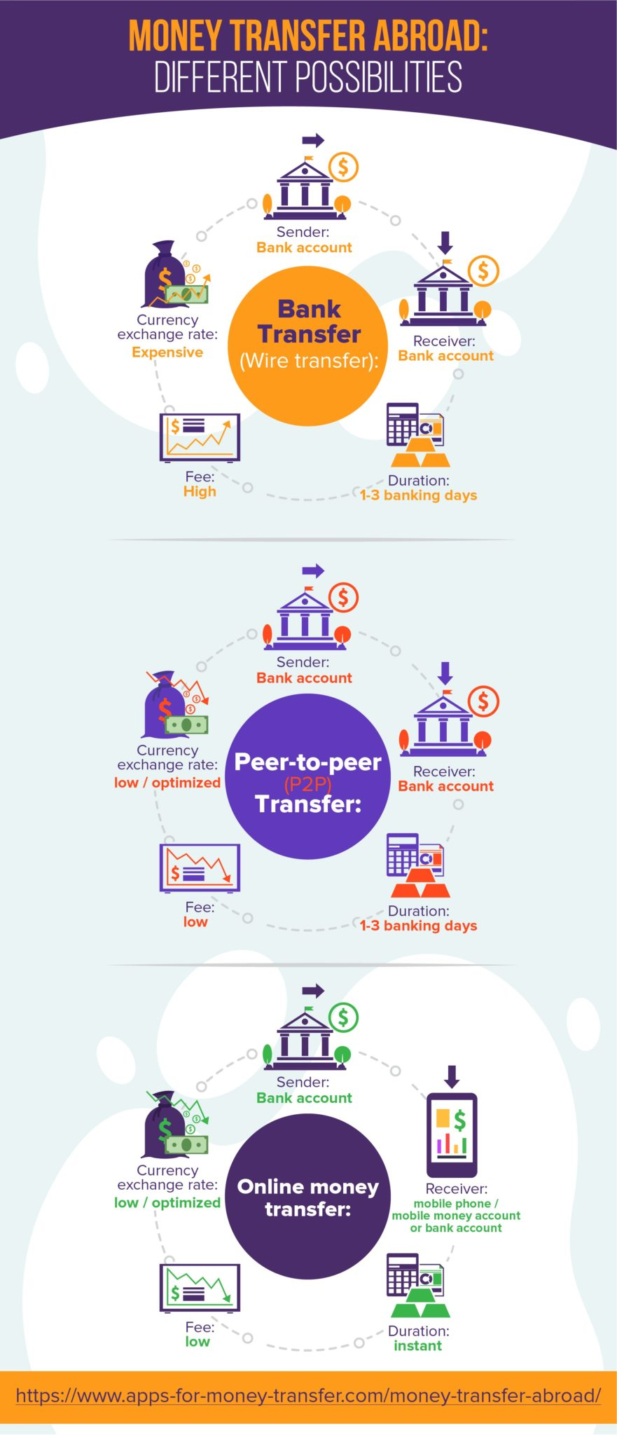 money transfer abroad different possibilities